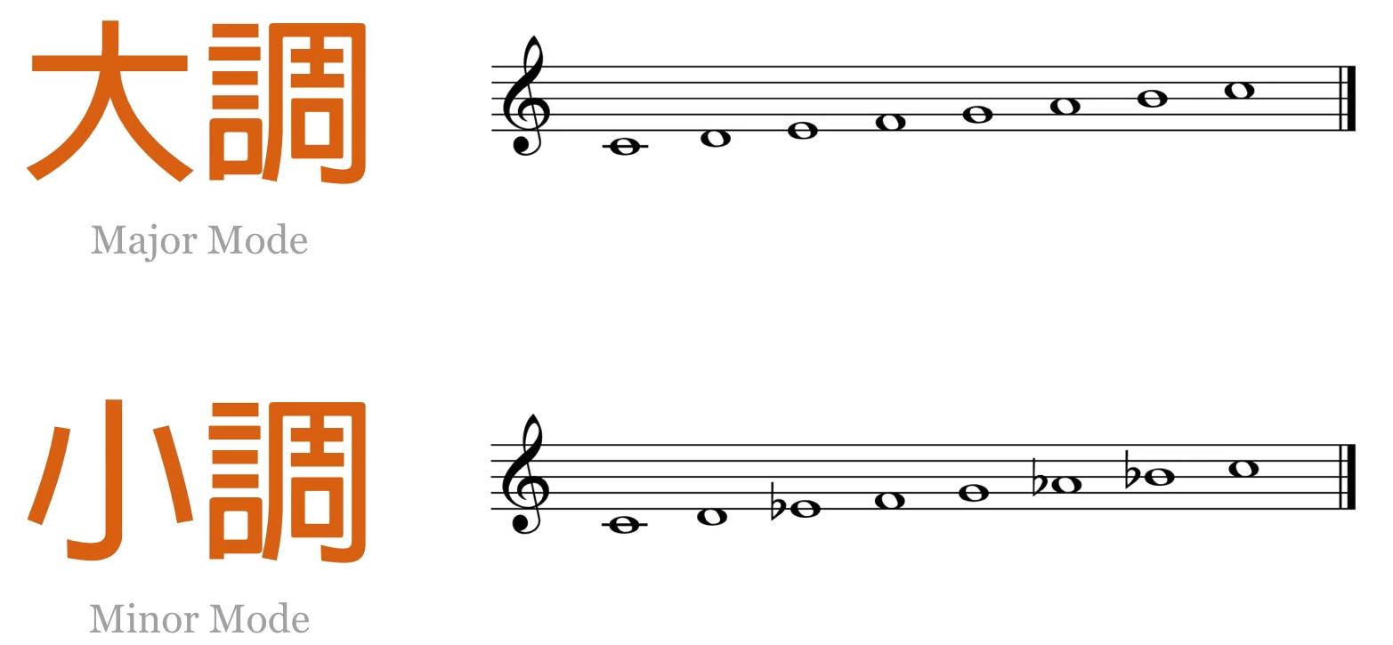 C大调和小调