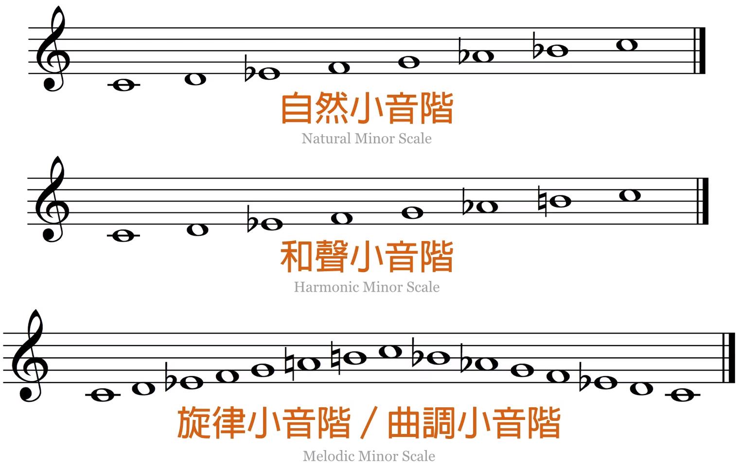 小调的三种模式