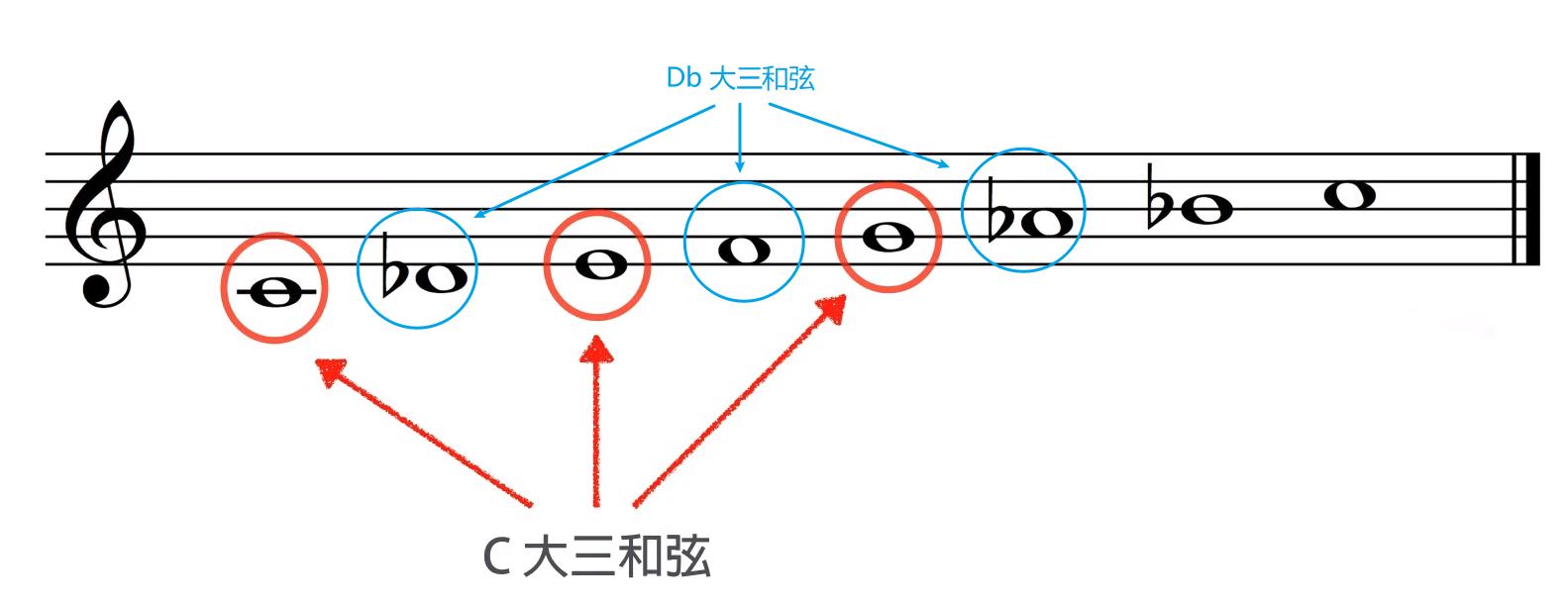 Phrygian Dominant 组成的两个大三和弦