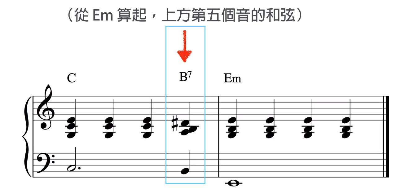 C -> B7 -> Em 柱式和弦弹法