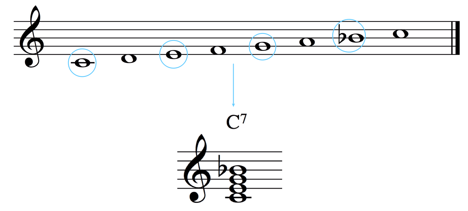 Mixolydian 形成的属七和弦