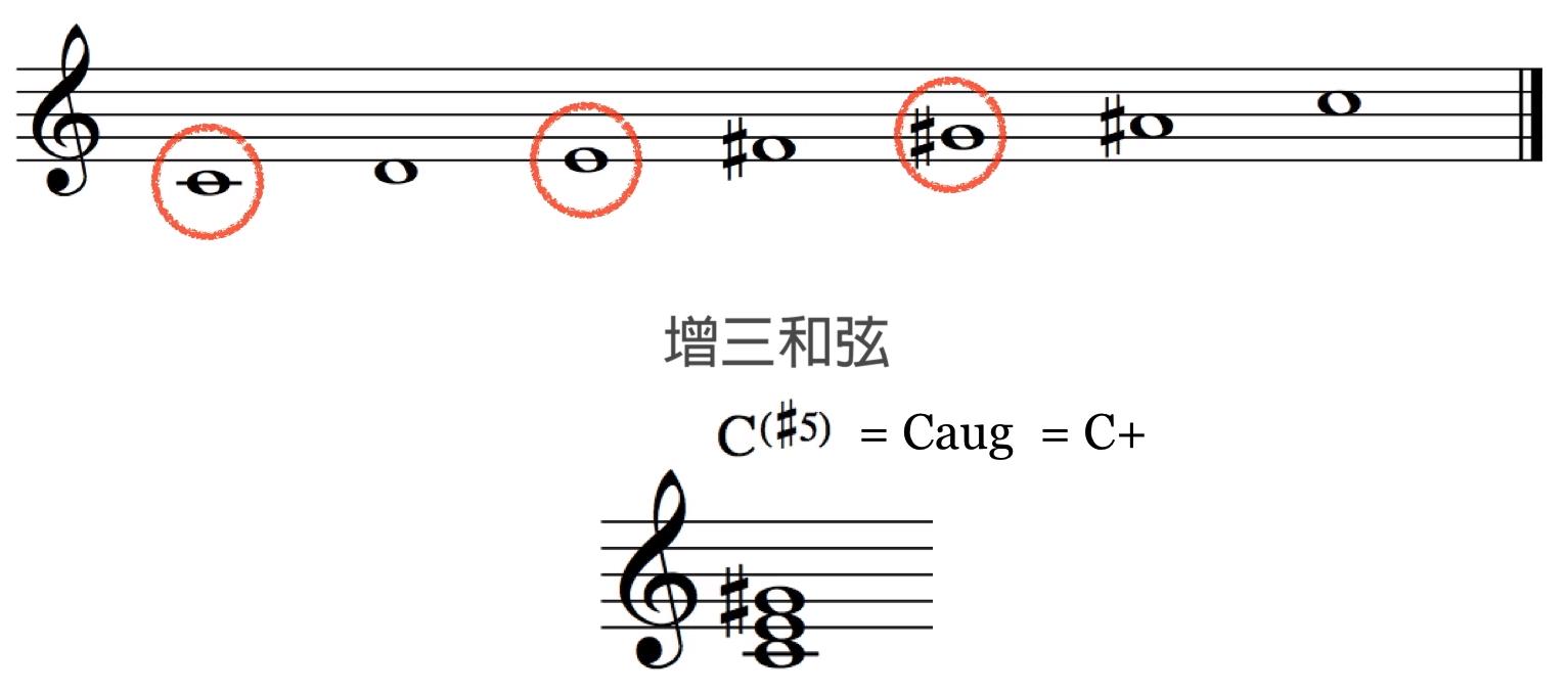 C 全音音阶组成的增三和弦