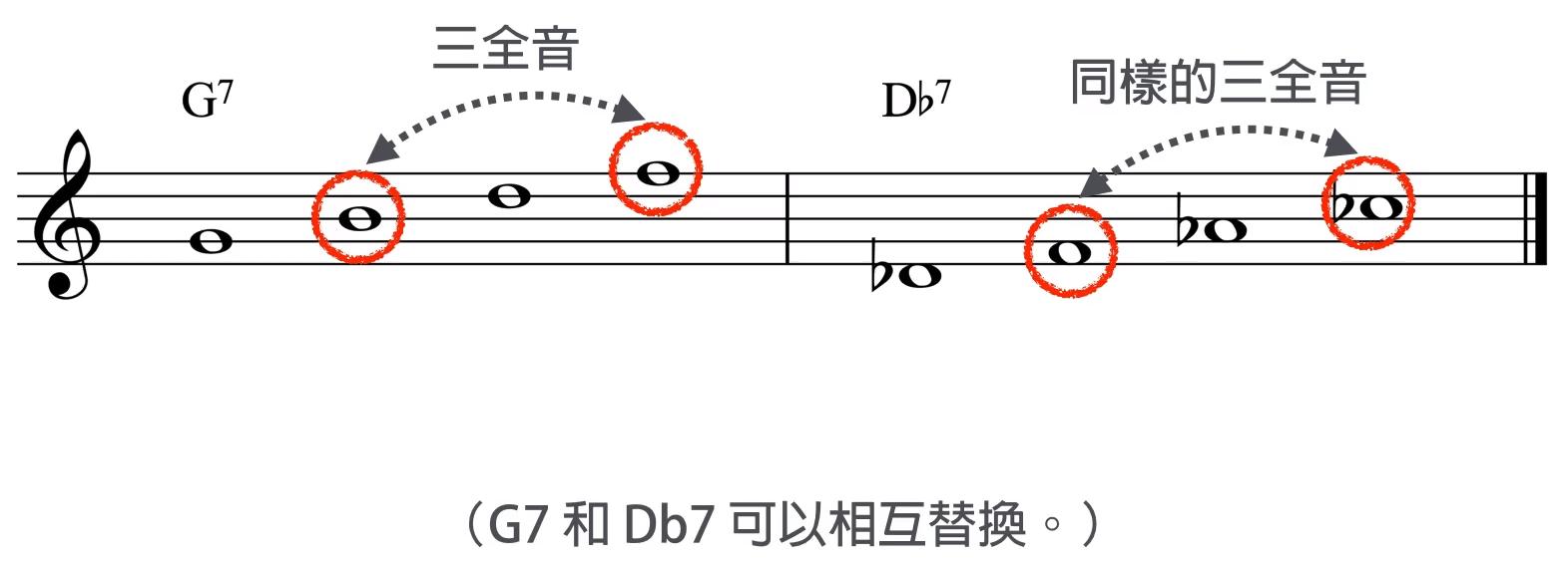 G7 和 Db7