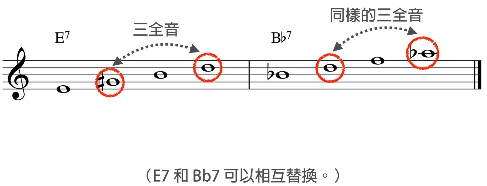 三全音代理 E7 和 Bb7