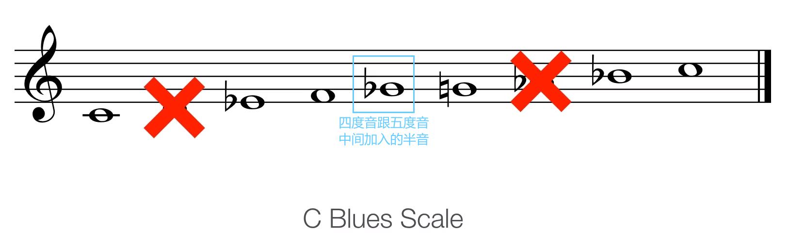 C 蓝调音阶