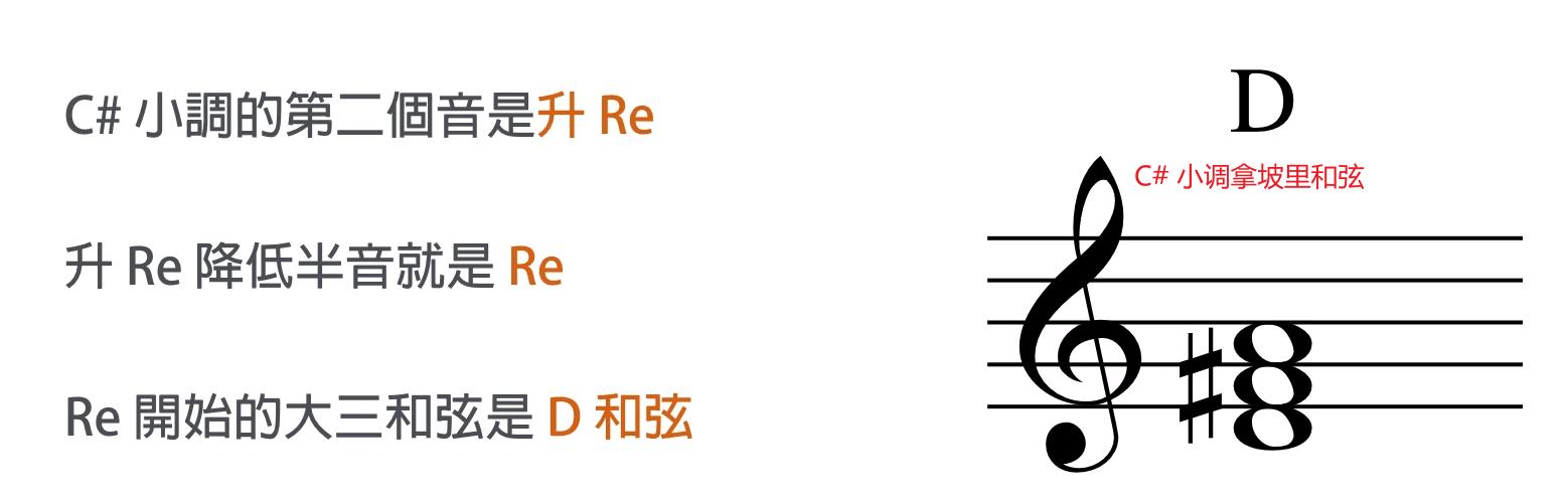 升 C 小调拿坡里和弦
