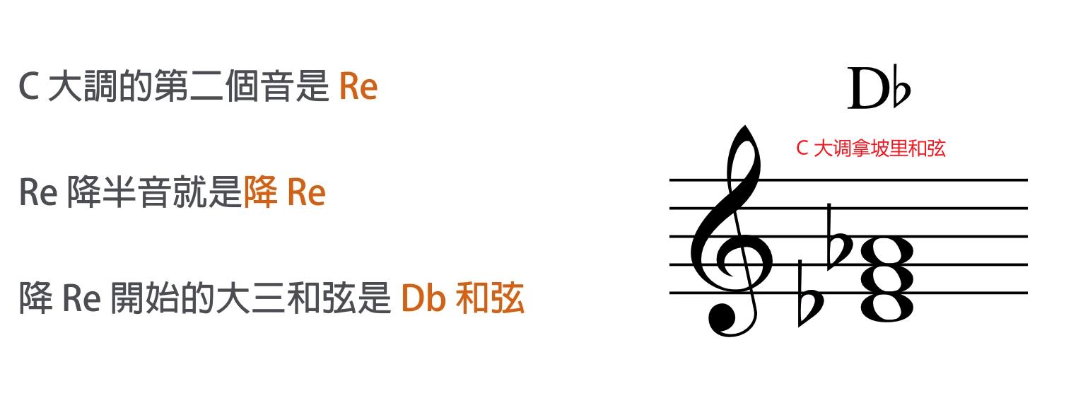C 大调拿坡里和弦