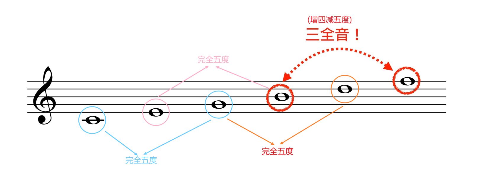 音乐学习笔记 - 好和弦篇3